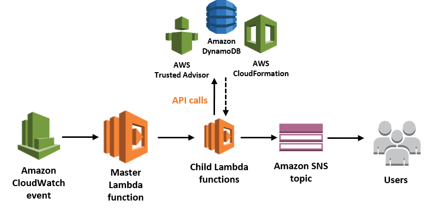 Buy Amazon AWS Account,aws web hosting for sale,aws managed services,cloud service providers,cloud computing applications